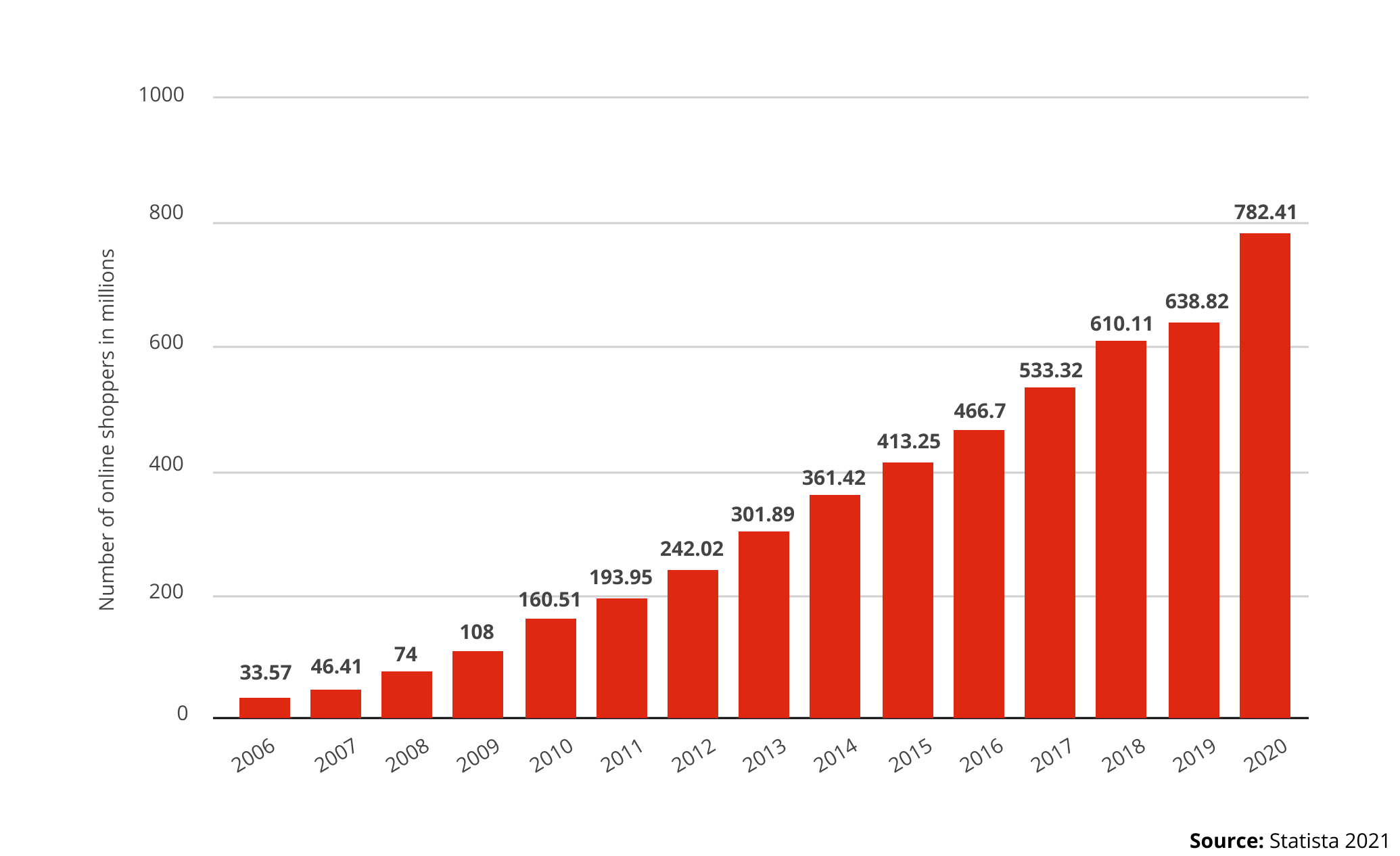 china online shopping growth
