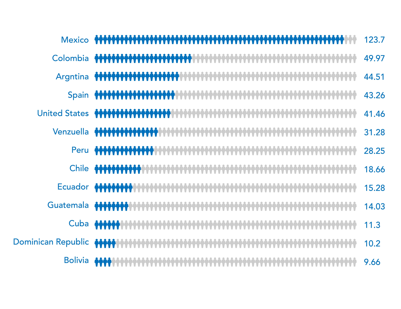 spanish speakers worldwide