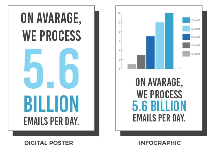 What is the difference between an infographic and a poster