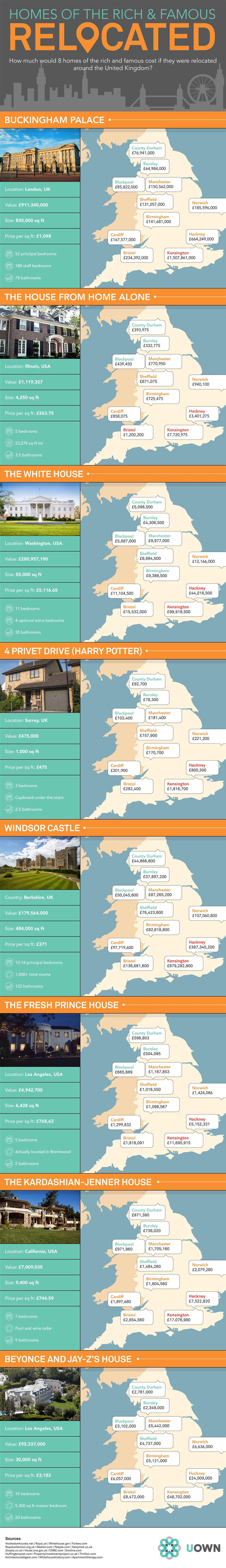 how much would homes of the rich and famous cost in different parts of the UK?