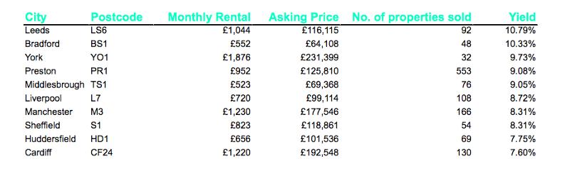 Table of UK's highest yielding postcodes