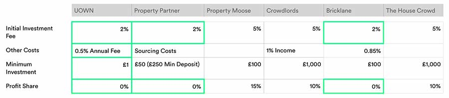 table comparing UOWN to other property crowdfunding platforms