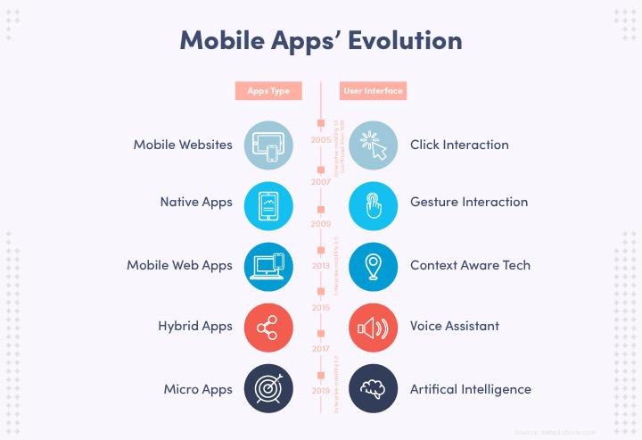 Lịch sử phát triển Mobile Apps