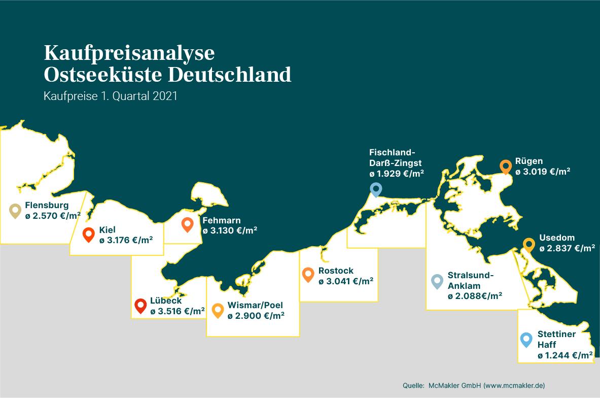 Kaufpreisanalyse Ostseeküste: 1. Quartal 2021
