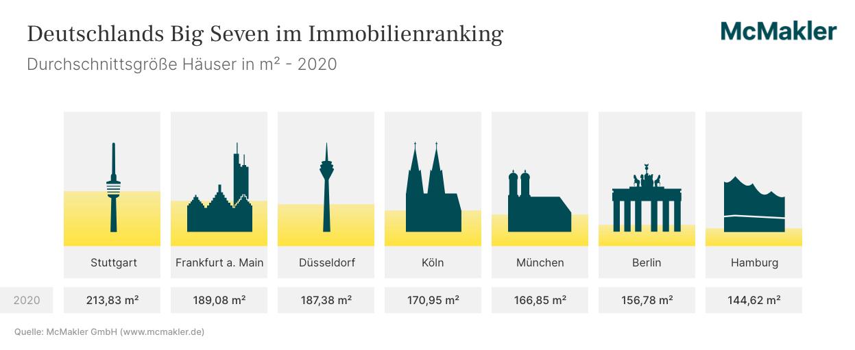 Wohnfläche Häuser 2020
