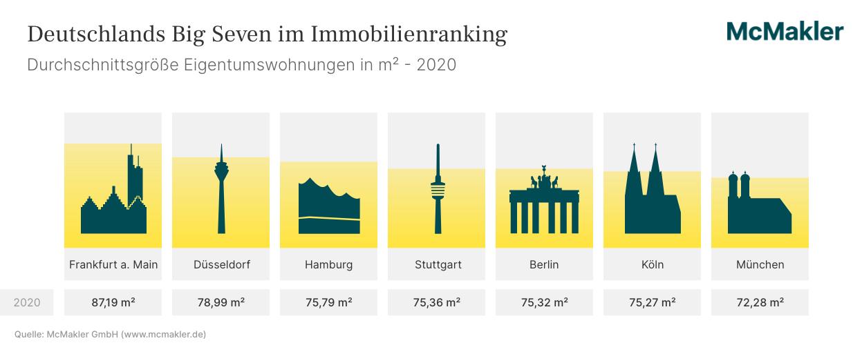 Wohnfläche Eigentumswohnungen 2020