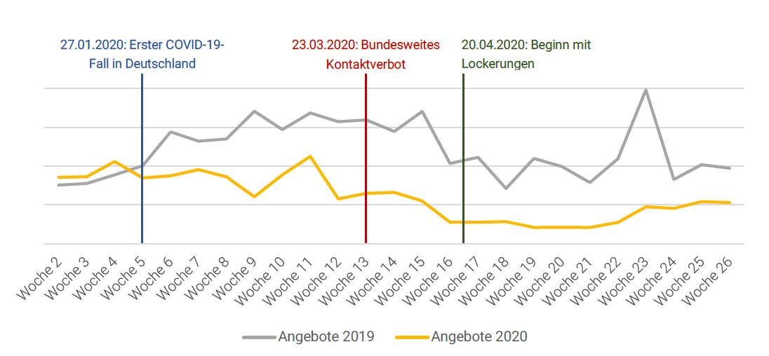 200722 McMakler Marktbericht Neuinserate Kauf