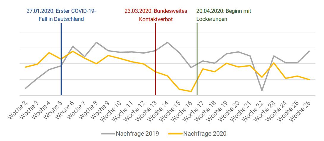 200722 McMakler Marktbericht Nachfrage Miete