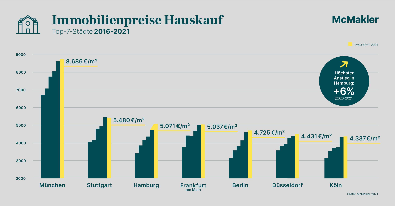 Kaufpreise für Häuser in den Top 7 Städten im ersten Halbjahr 2021