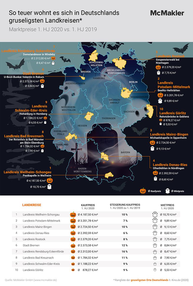 McMakler-Analyse Immobilienpreise Gruselorte Tabelle
