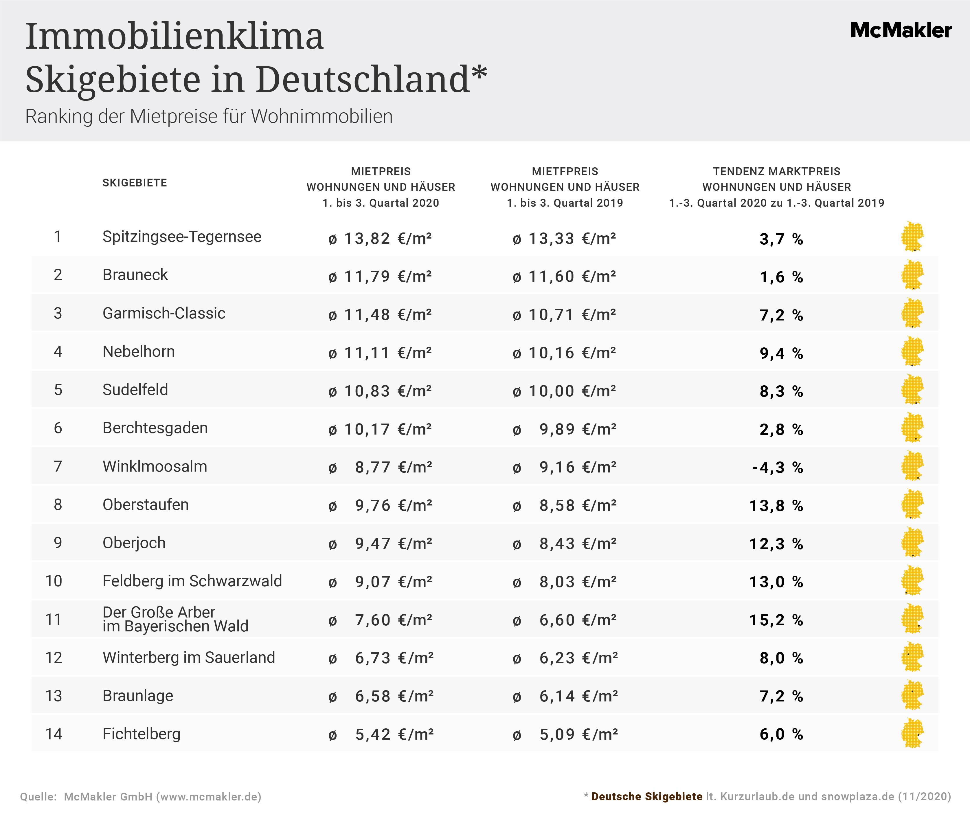 McMakler-Analyse Skigebiete in Deutschland: Ranking der Mietpreise.