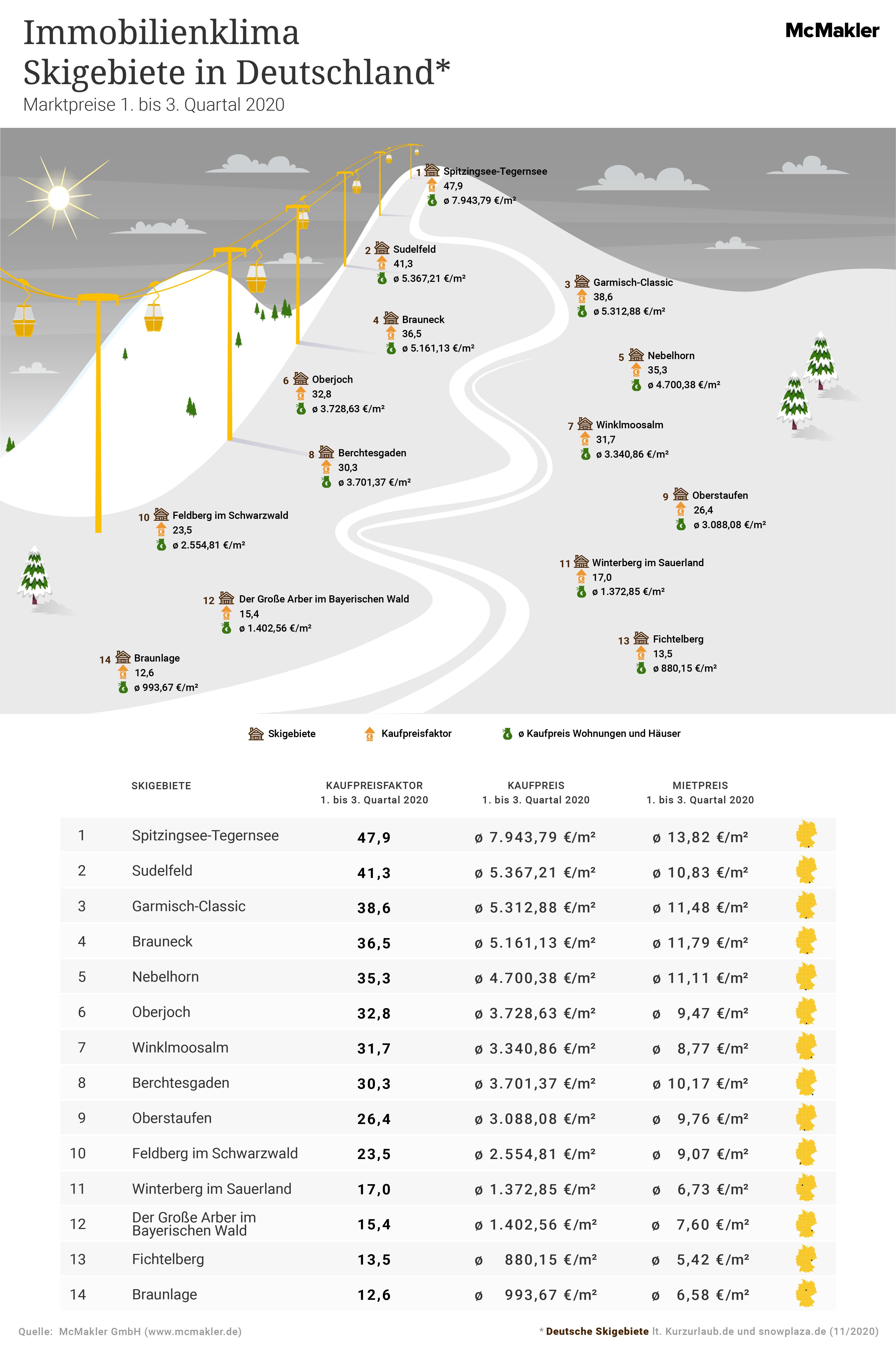 McMakler-Analyse Skigebiete Deutschland