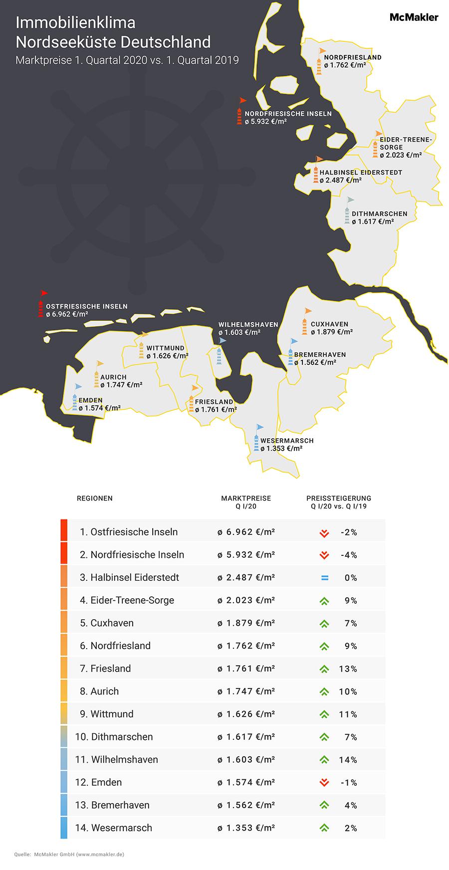 McMakler Analyse Immobilienklima Nordsee Bestandsbauten Tabelle und Karte
