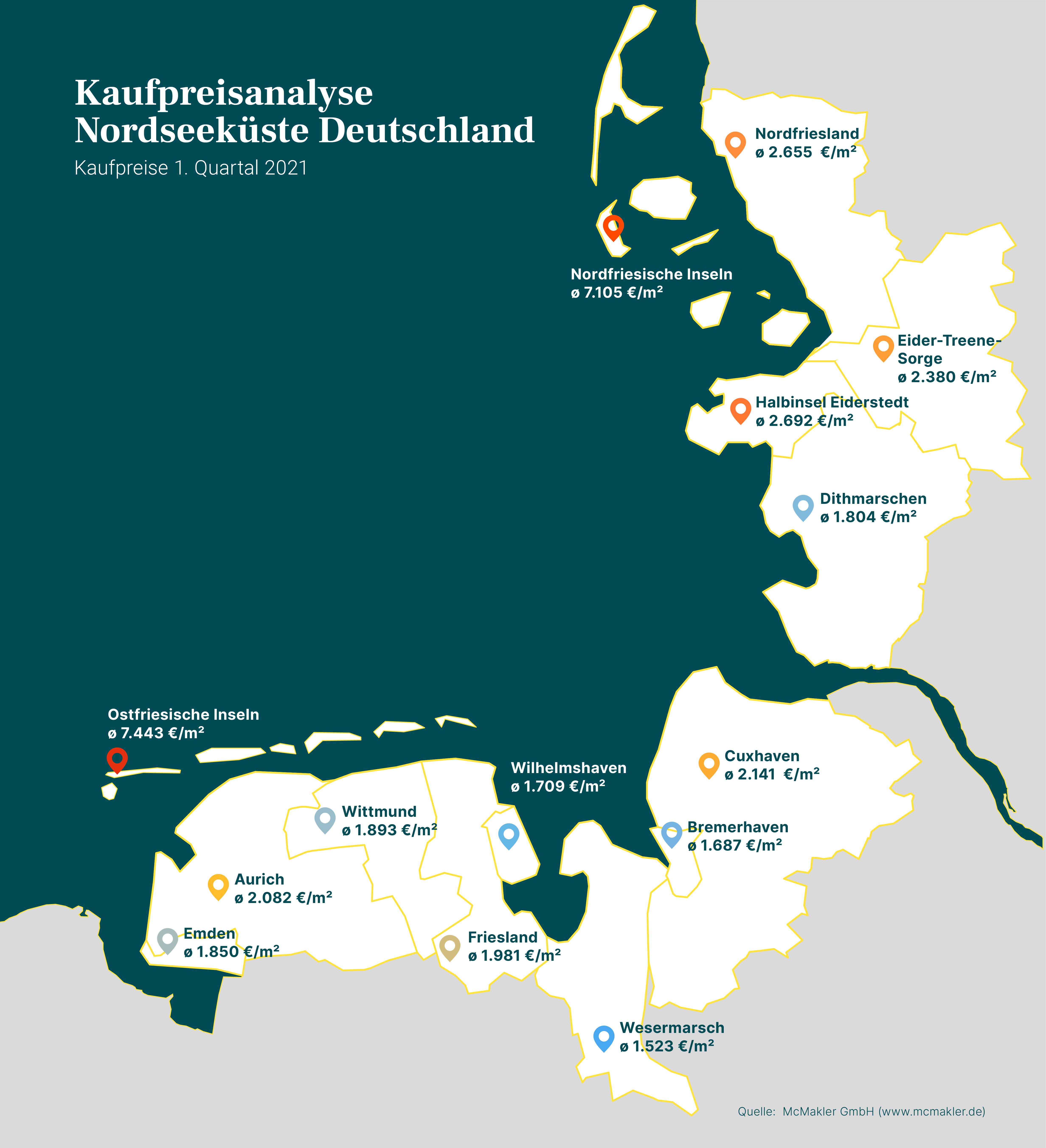 Immobilienklima Nordsee: Kaufpreise 1. Quartal 2021