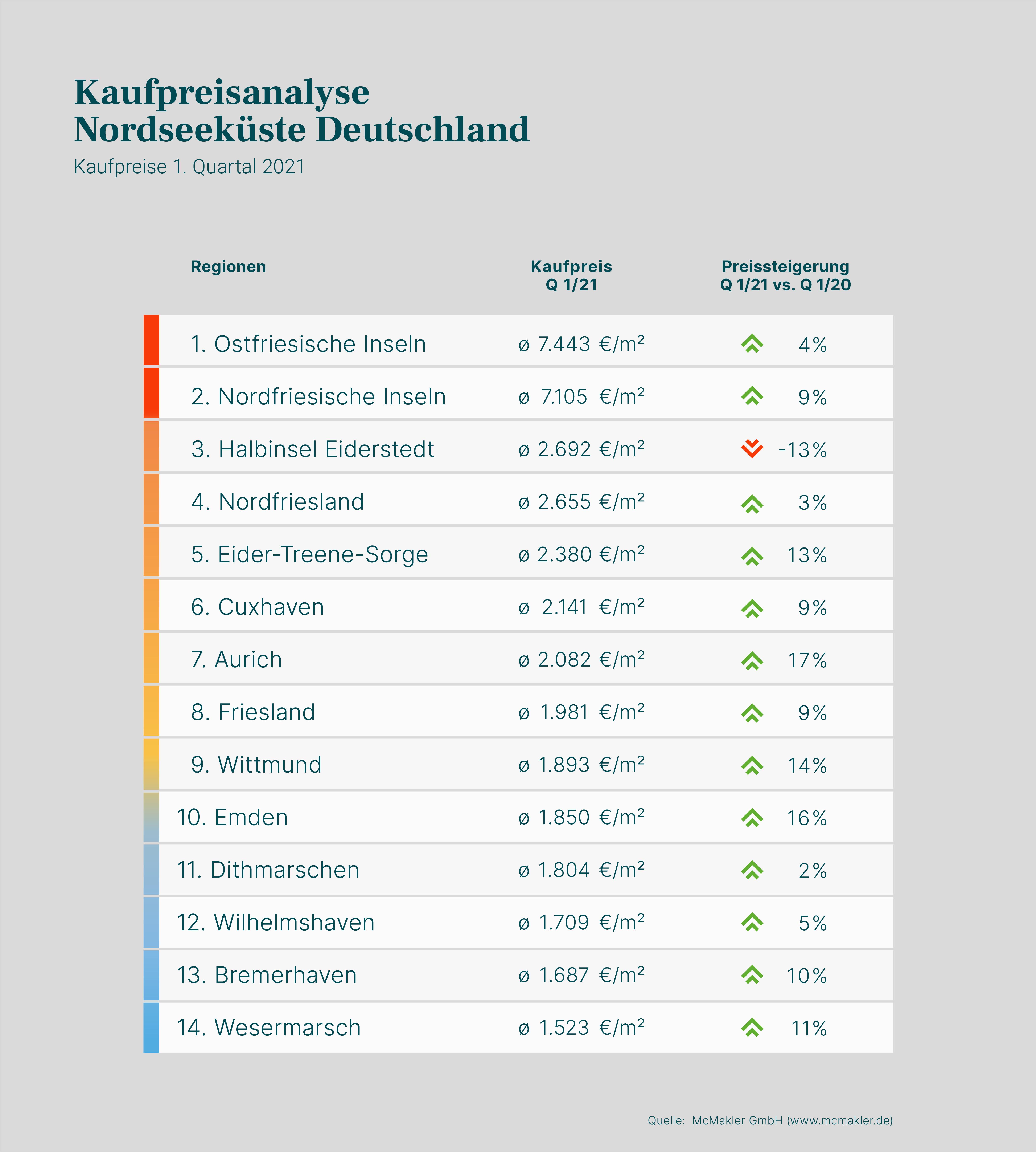 Kaufpreisanalyse Nordseeküste: 1. Quartal 2021