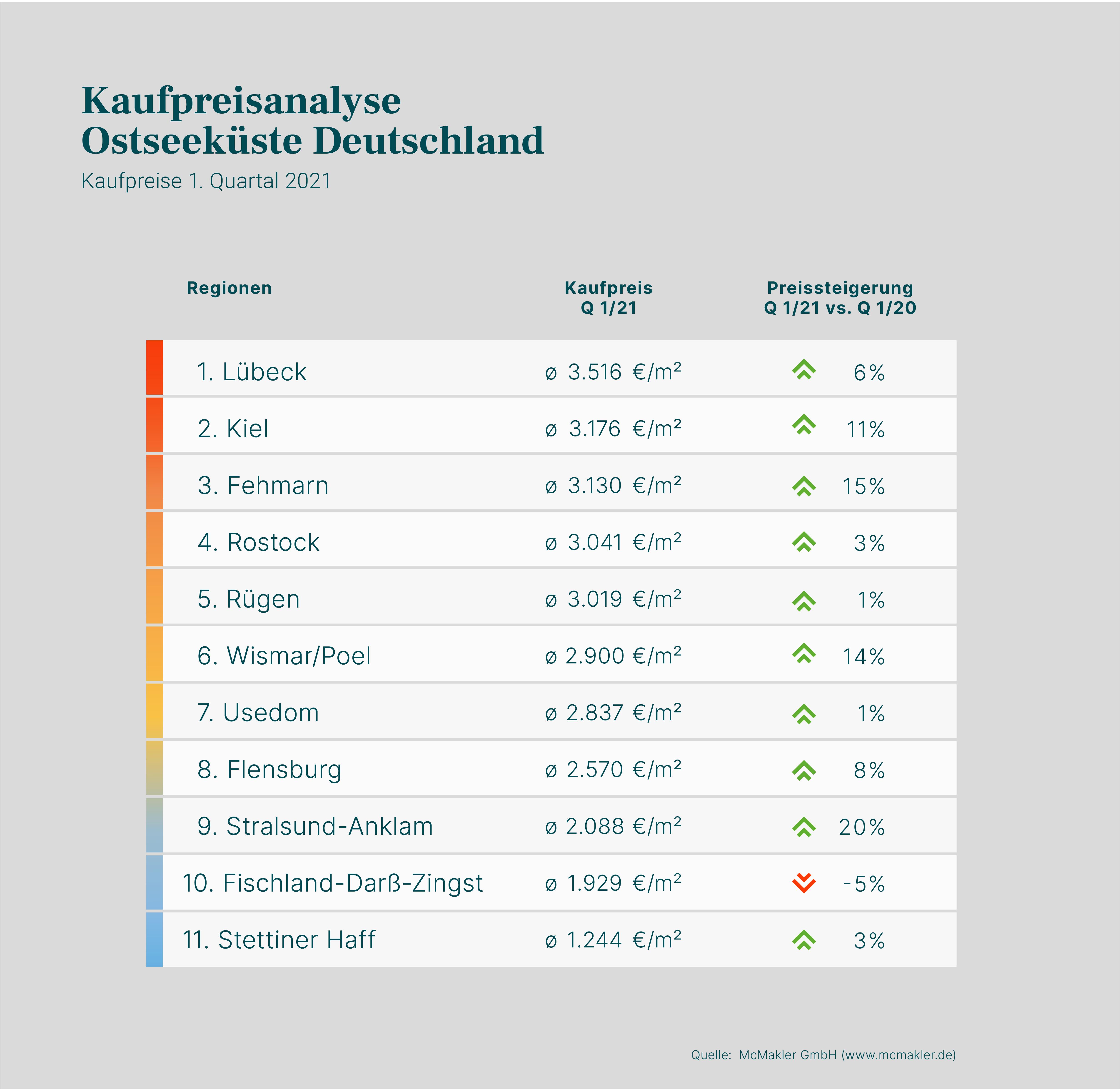 Immobilienklima Ostseeküste: Kaufpreise 1. Quartal 2021