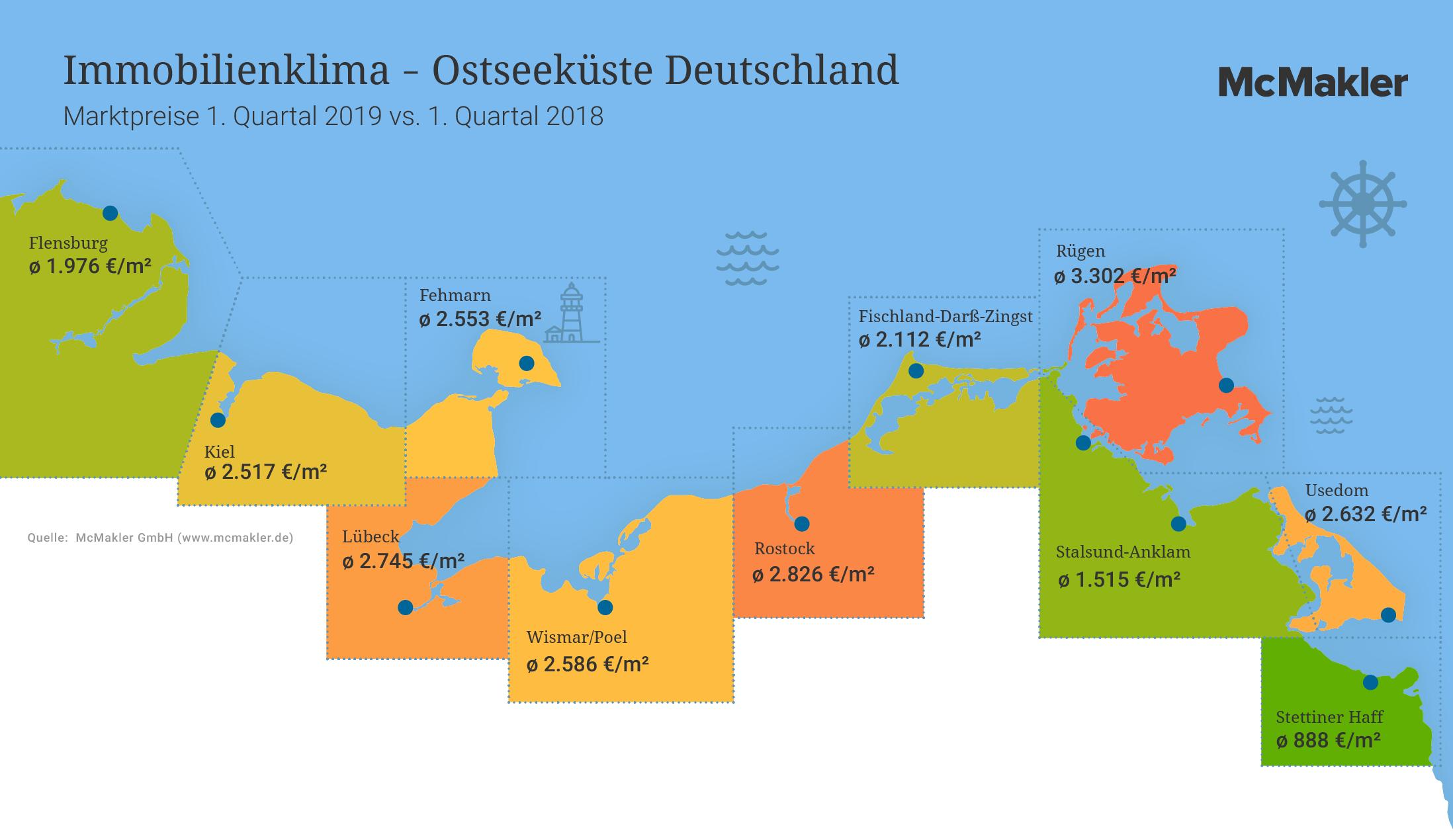 Grafik: Immobilienklima Ostsee