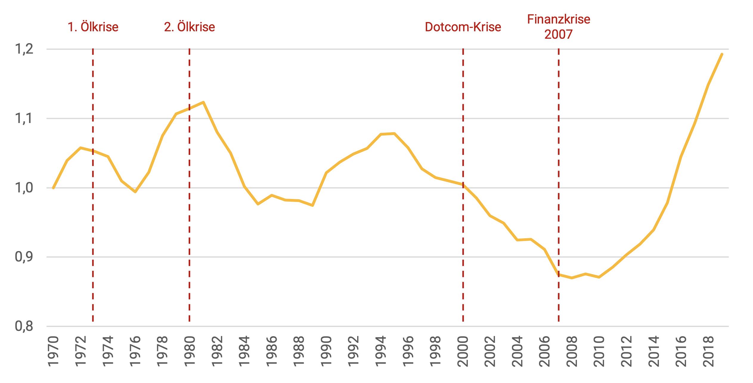 Abbildung 124. Entwicklung des deutschen Hauspreisindexes von 1970 bis 2019 (Index 1970 = 100; Quelle: Institute of Research in Economic and Fiscal Issues)
