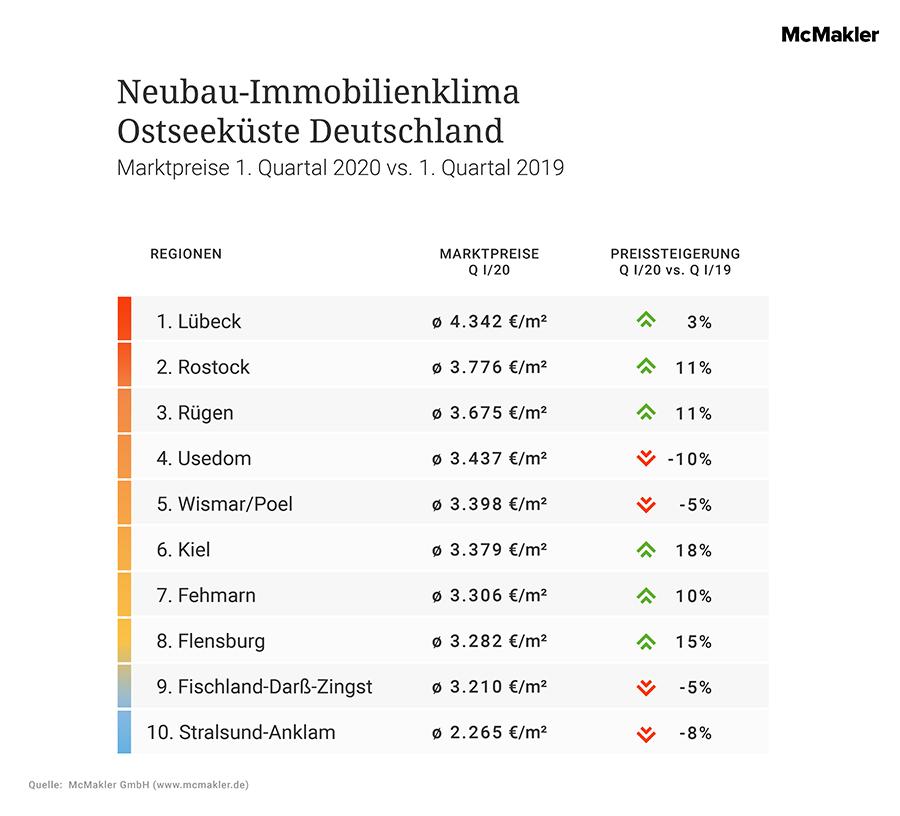 McMakler Analyse Immobilienklima Ostsee Neubauten