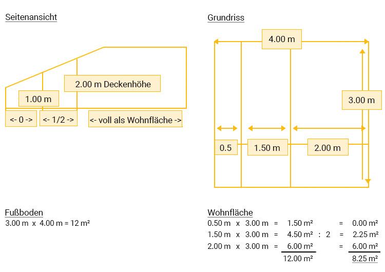 Wohnflächenberechnung: Grafik