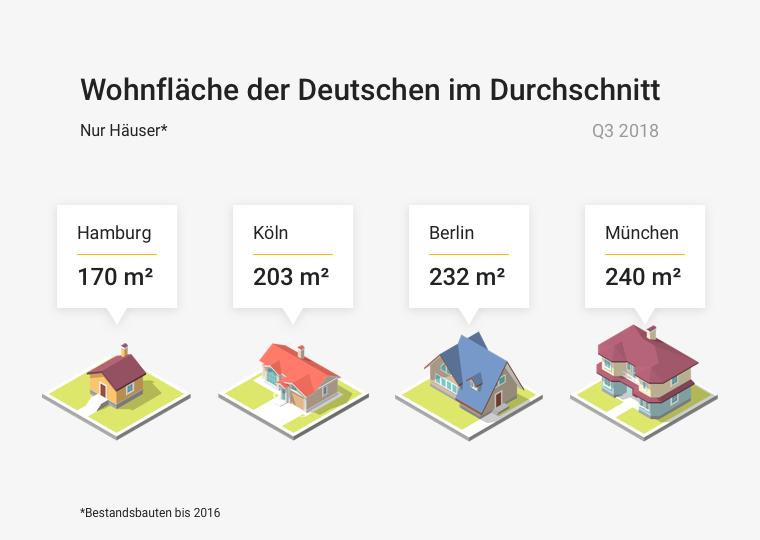 Durchschnittliche Quadratmetergröße Häuser