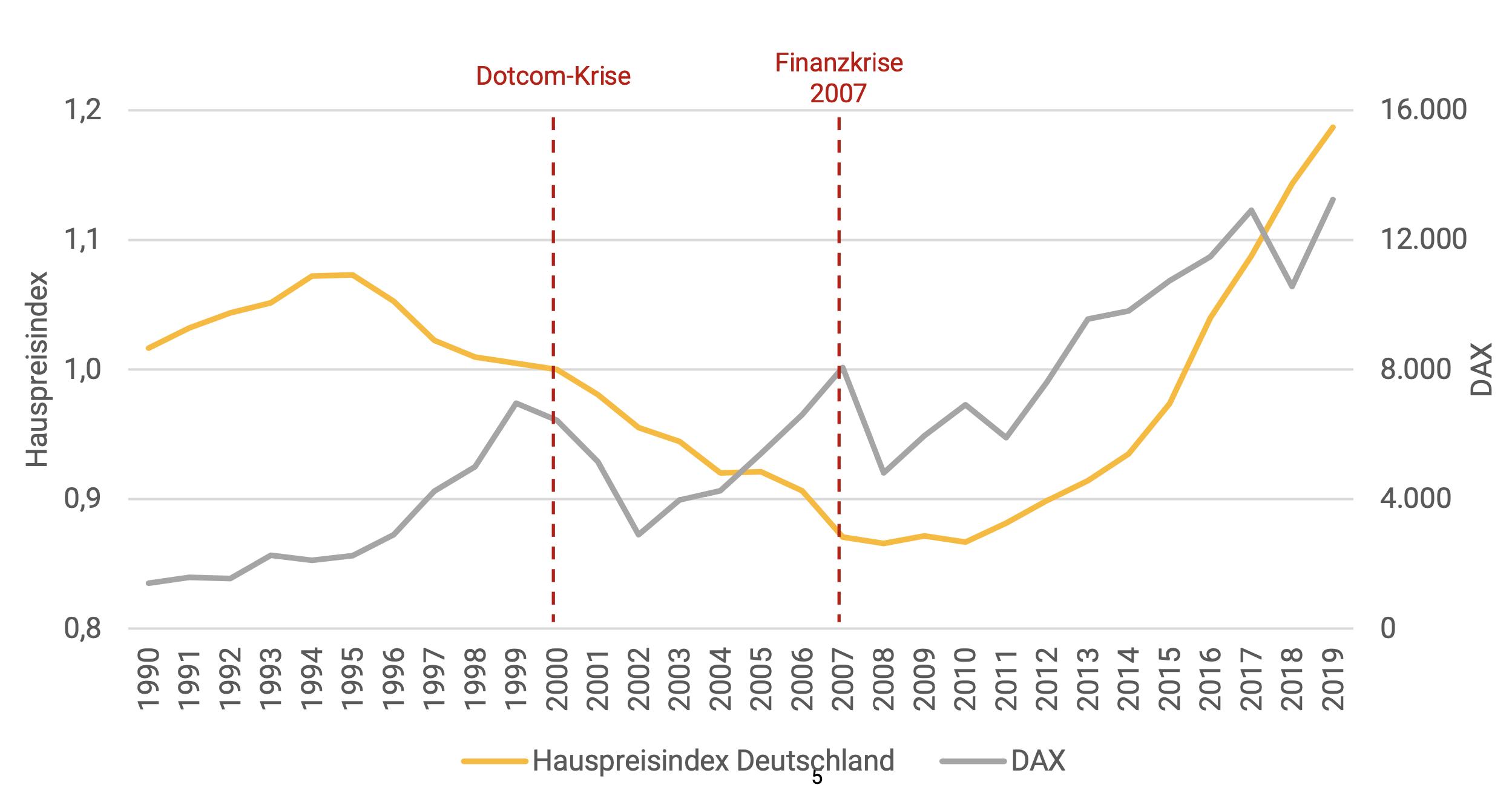 Abbildung 126. Entwicklung des deutschen Hauspreisindexes und des Deutschen Aktienindexes (DAX) von 1990 bis 2019