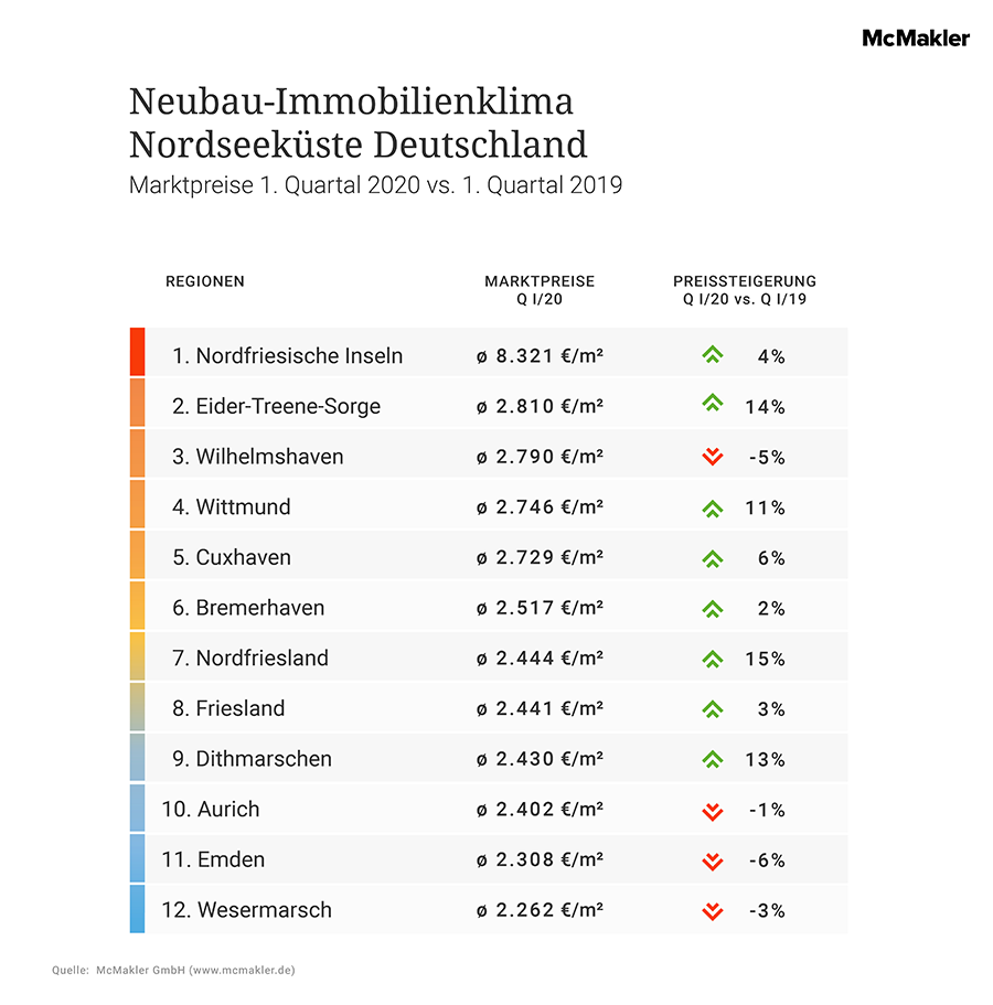 McMakler Analyse Immobilienklima Nordsee Neubauten