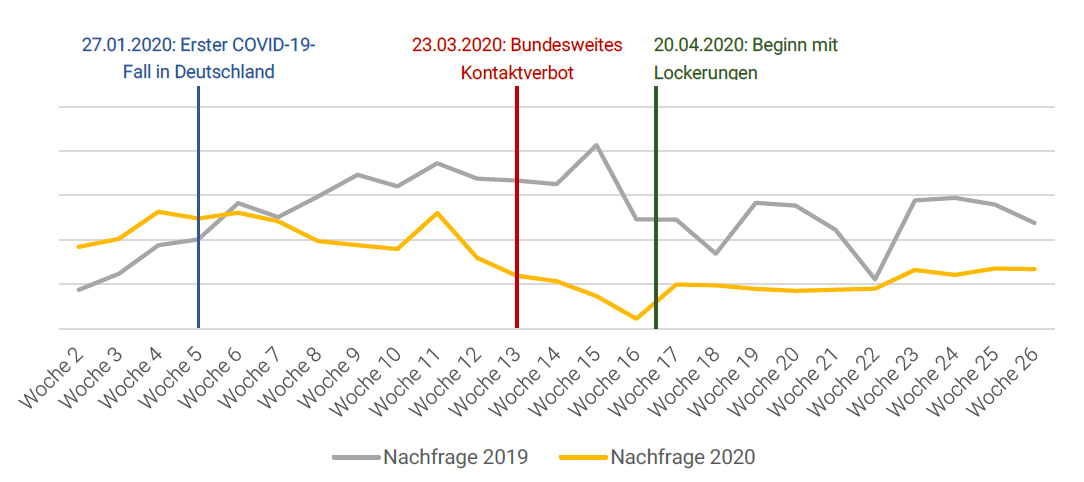 200722 McMakler Marktbericht Nachfrage Kauf