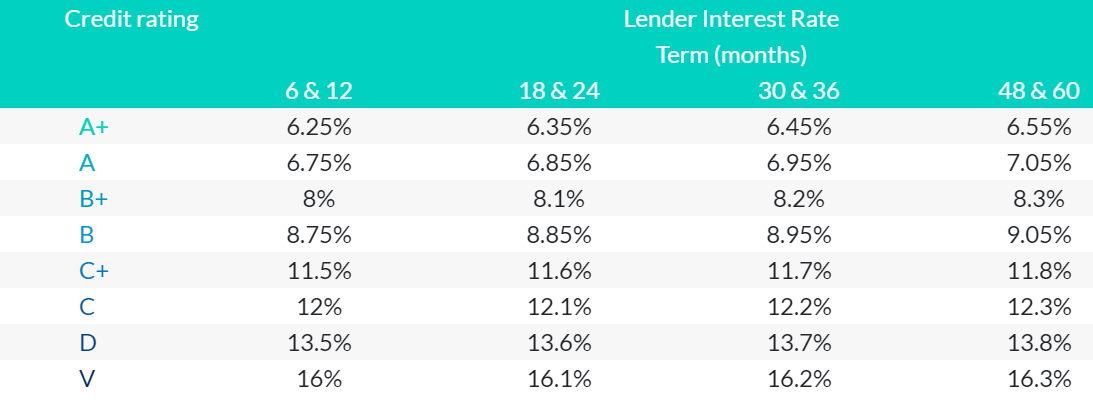 flender credit ratings