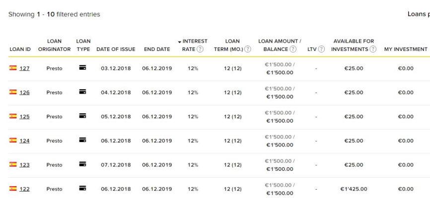 viventor loans