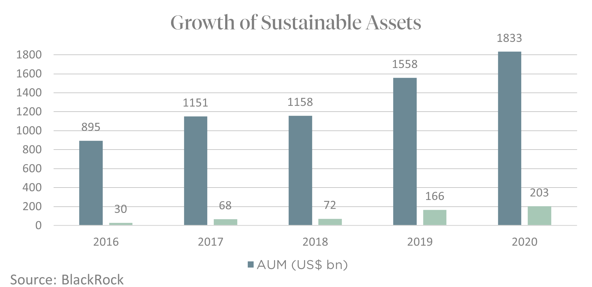 Growth of Sustainable Assets