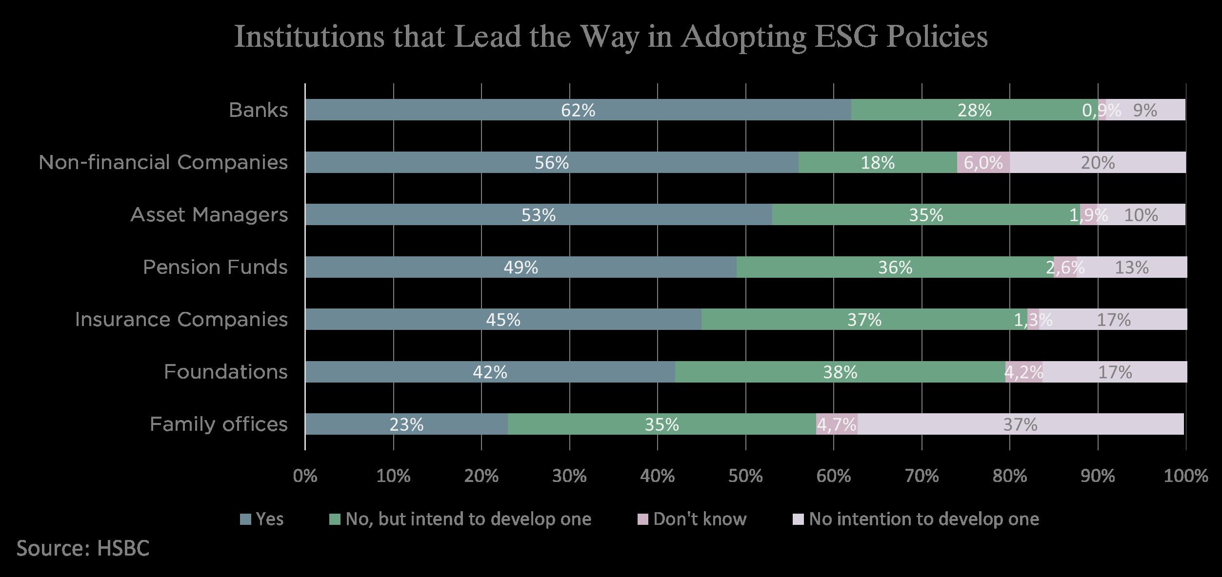 Institutions that Lead ESG Adoption