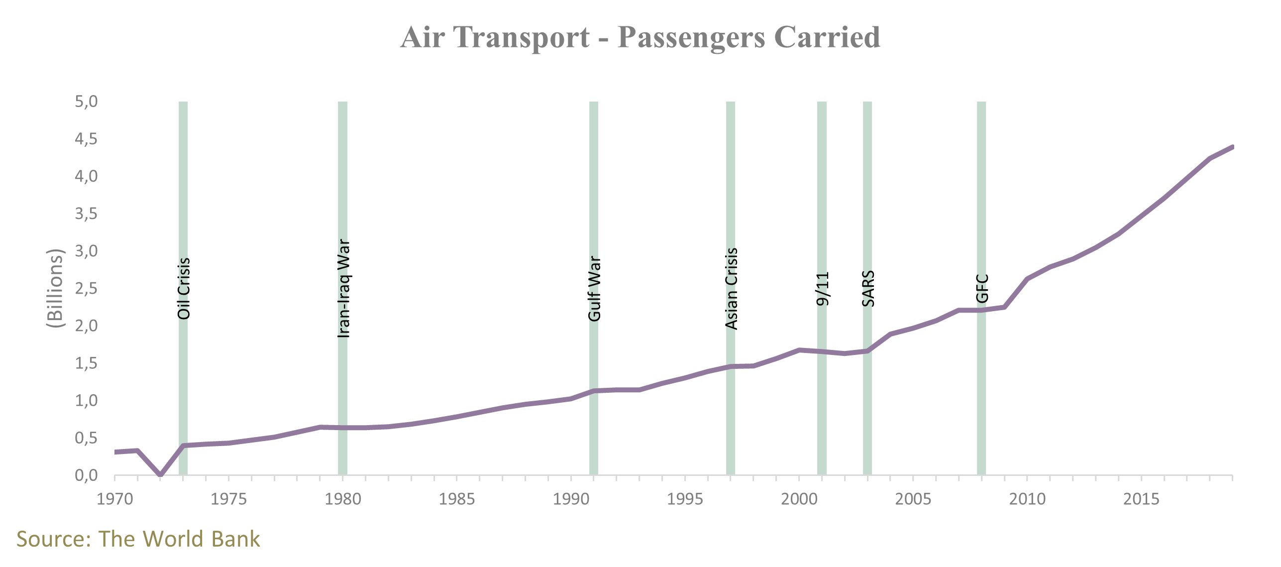 Passengers Carried