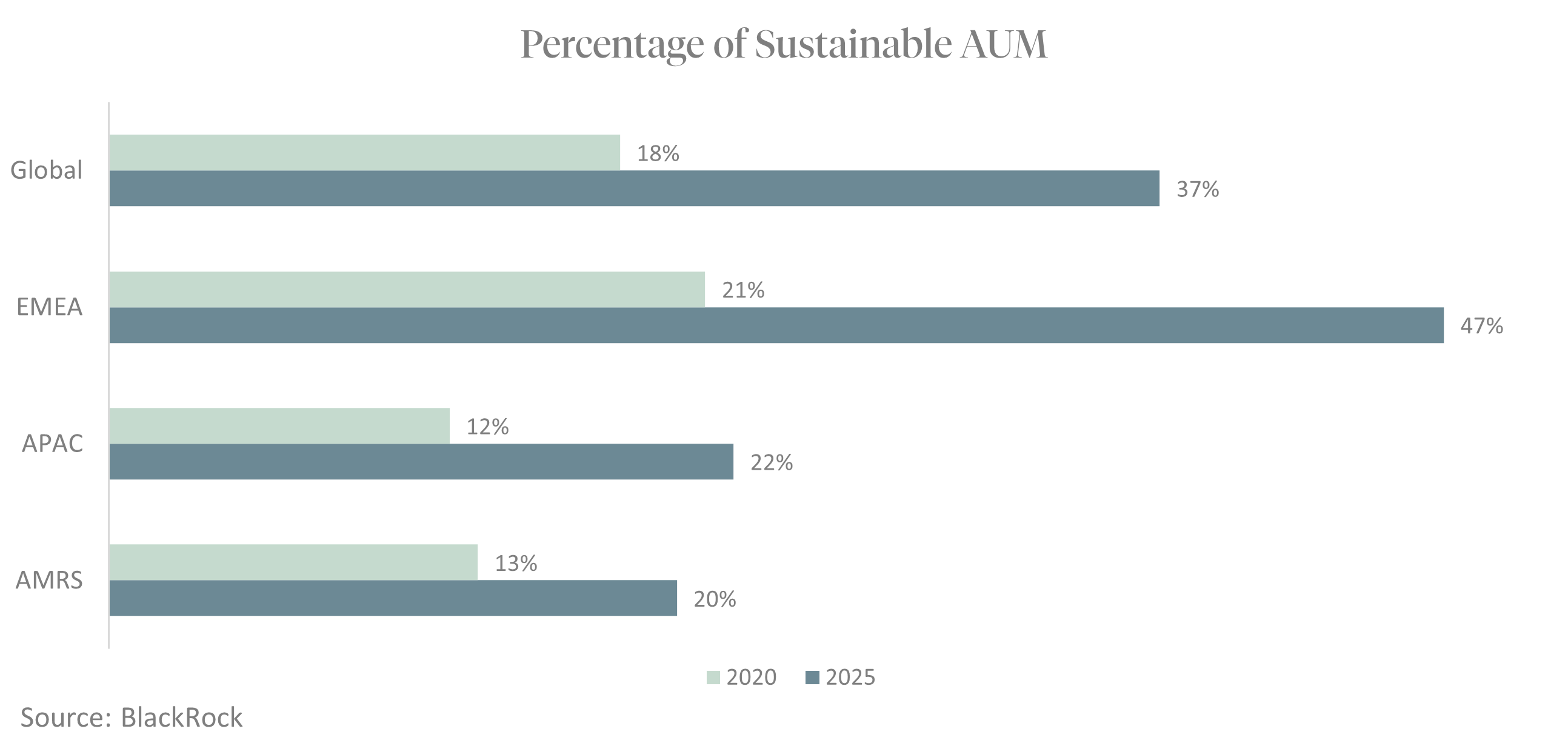 Percentage of Sustainable AUM