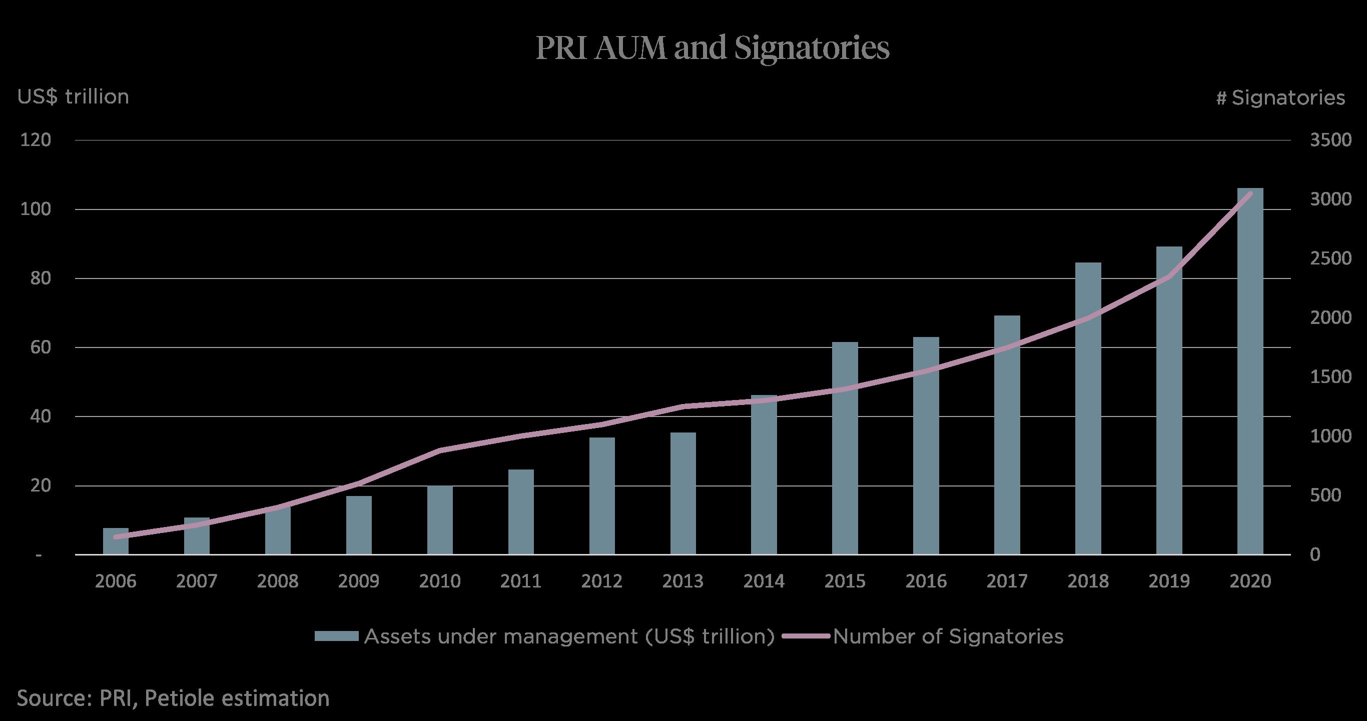 PRI AUM vs Signatories