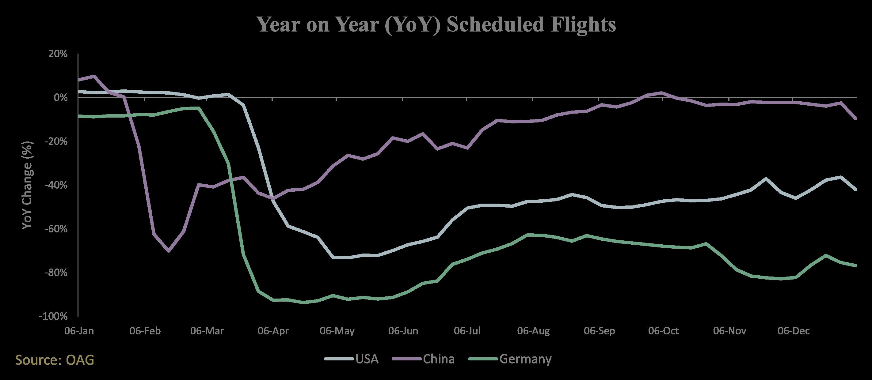 Year-on-year scheduled flights