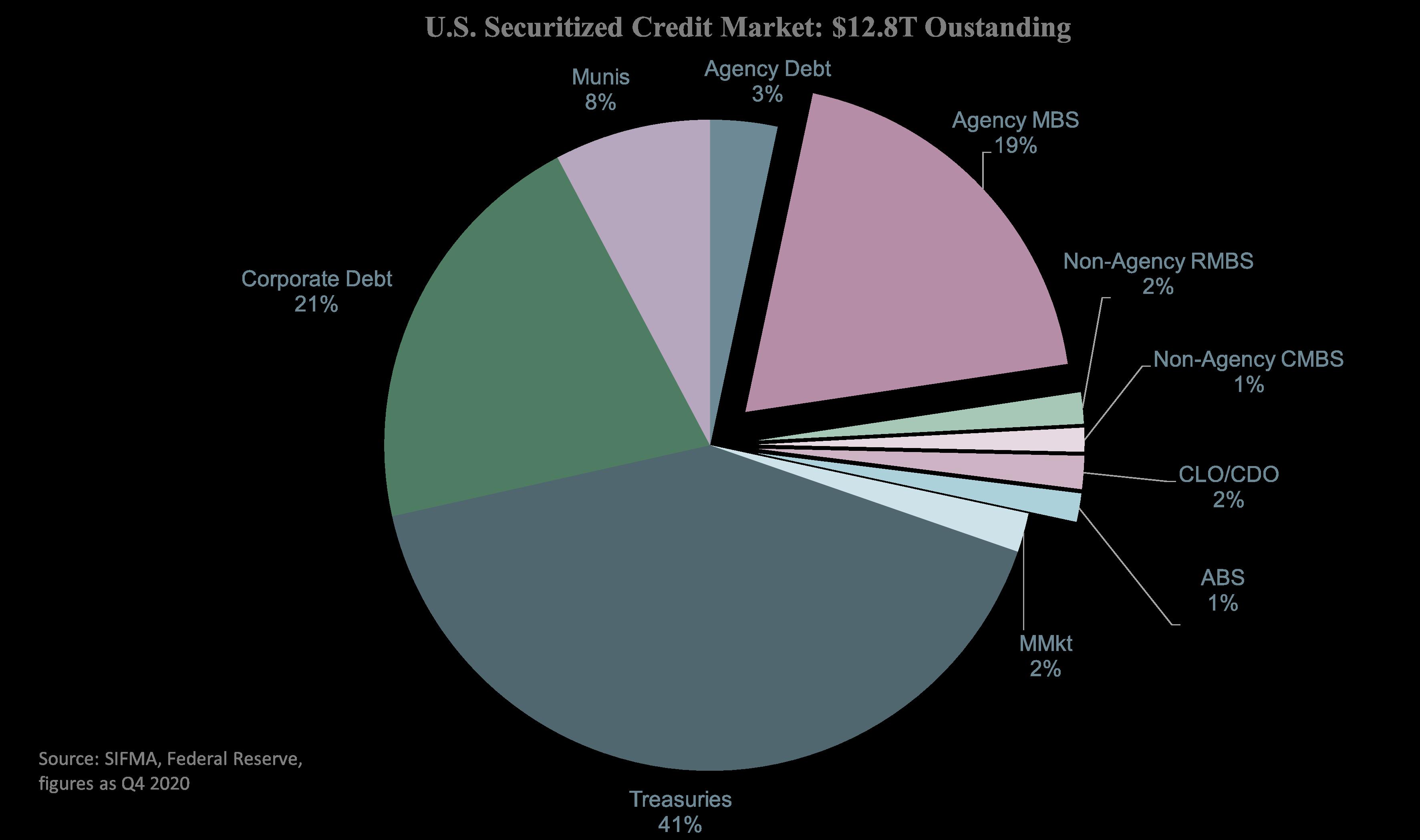 US Securitized Credit Market