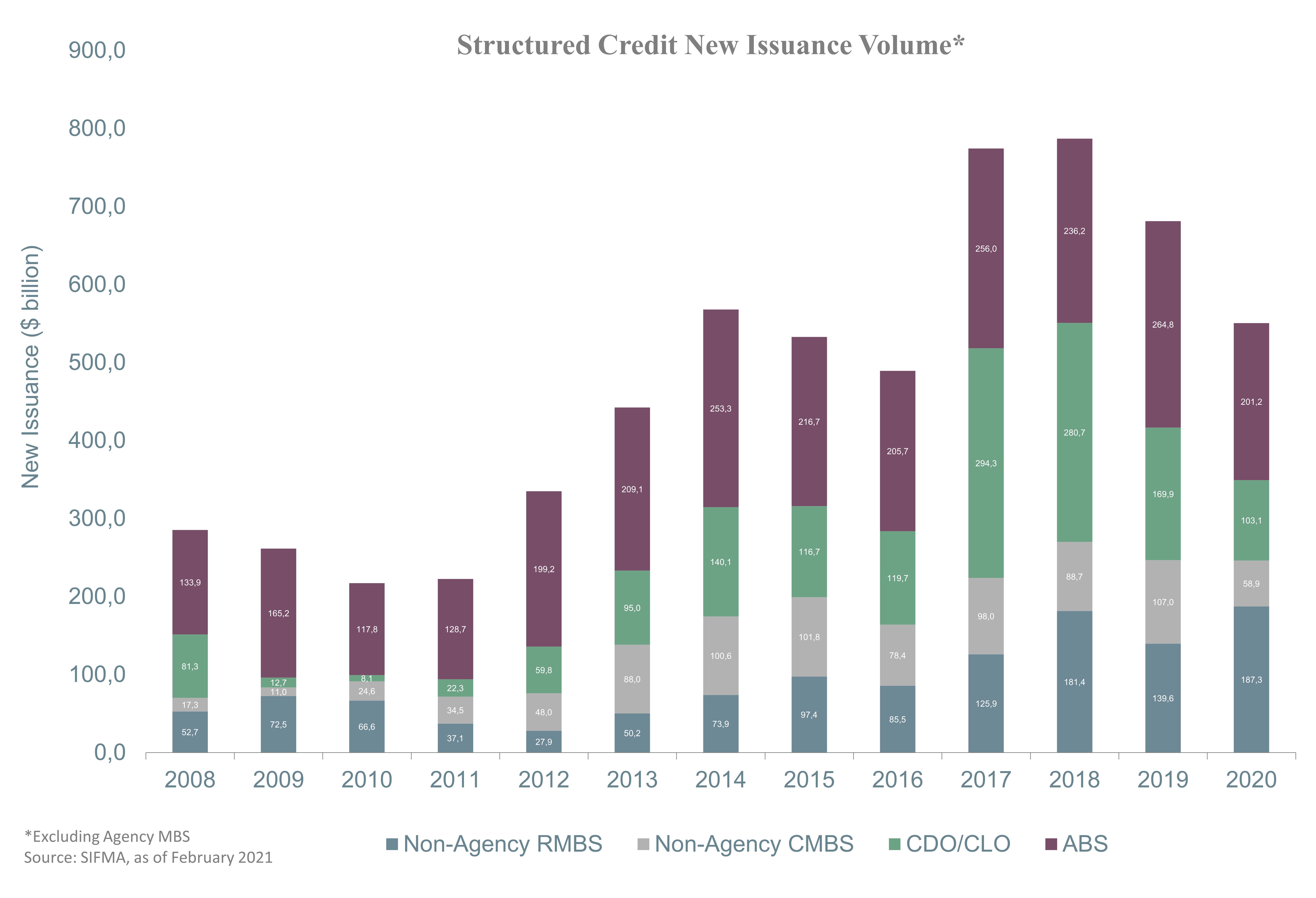 Structured Credit New Issuance Volume