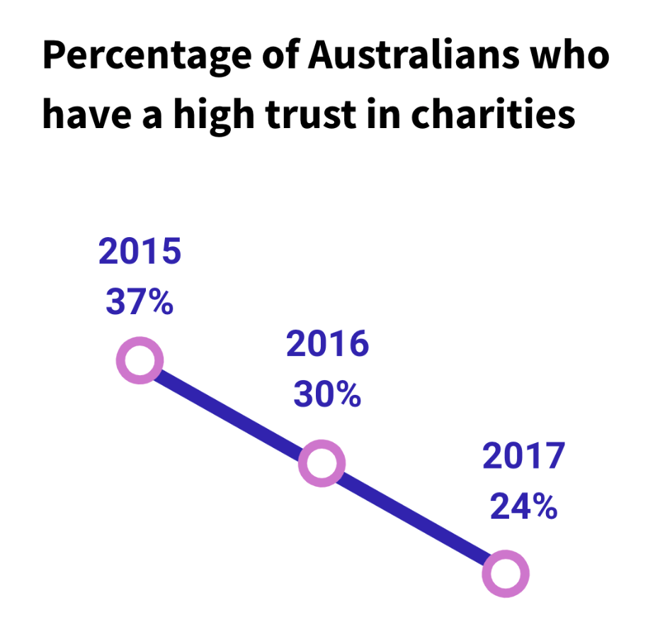Source: Australian Charities and Not-For-Profits commission trust and confidence market research report 2017