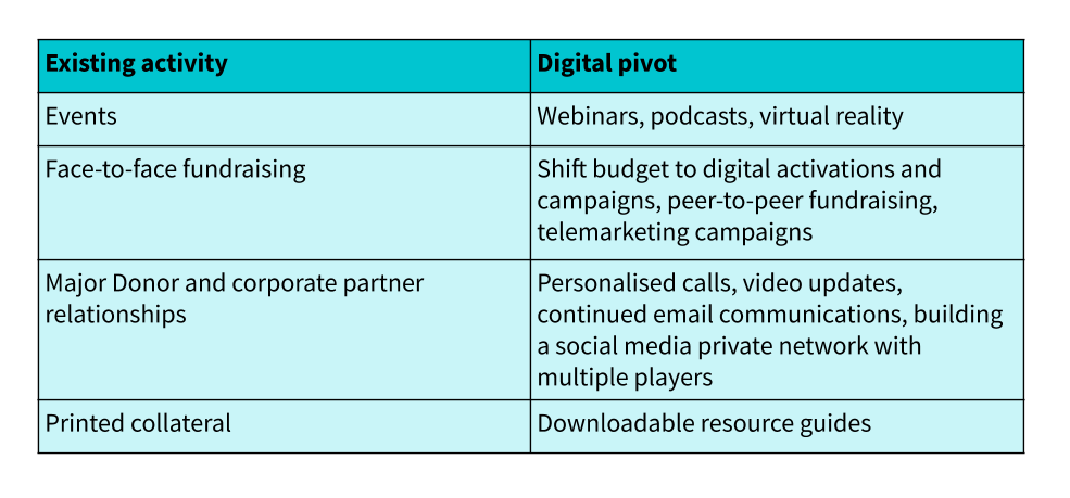 Pivot your offline activity to digital