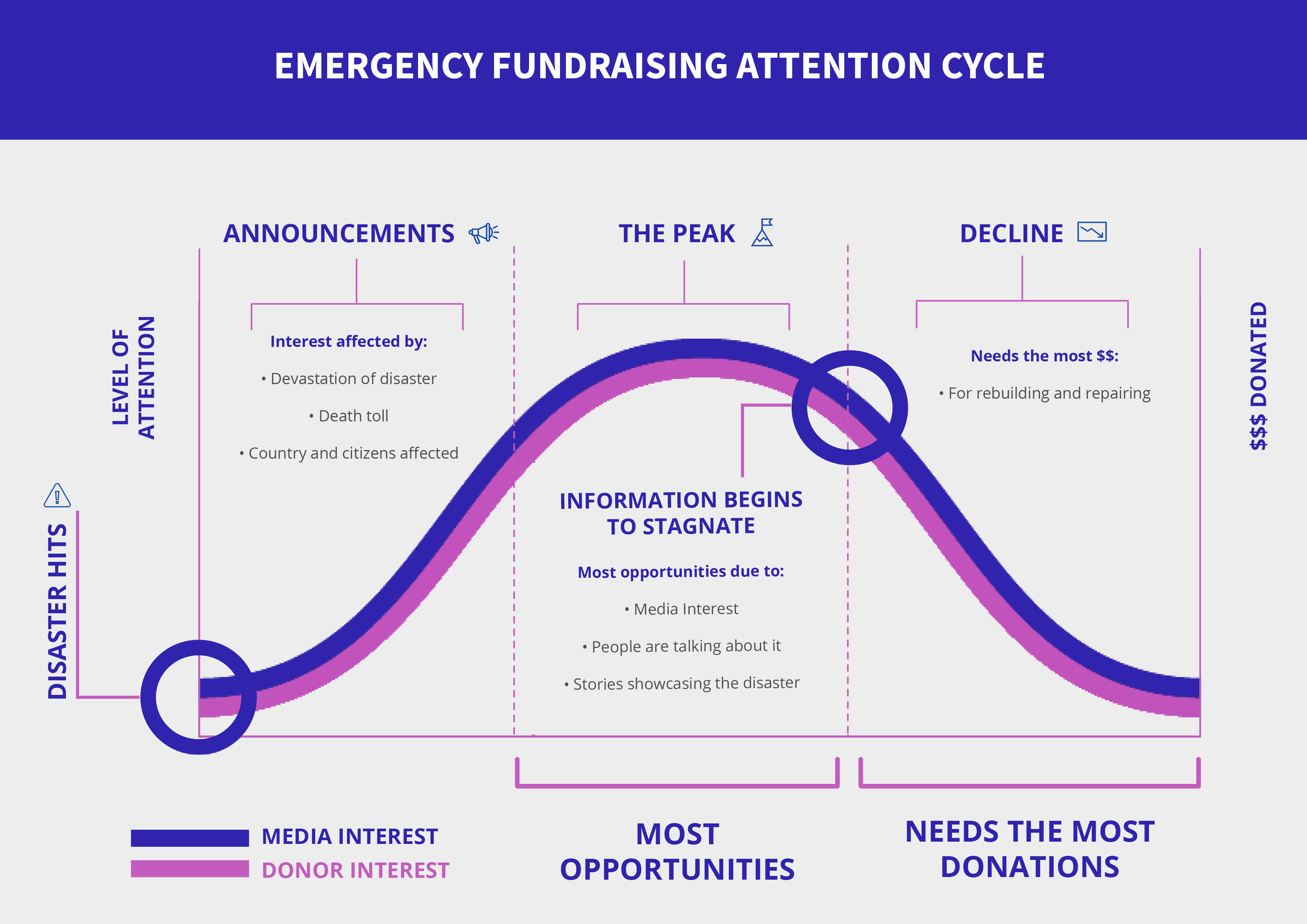 Source: ntegrity website. Emergency Fundraising Attention Cycle.