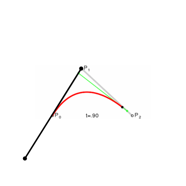 quadratic bezier curve with visible handle, showing relationship between endpoints and control points