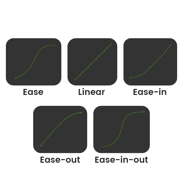 bezier curves for CSS animation timing functions (ease, linear, ease-in, ease-out, ease-in-out)