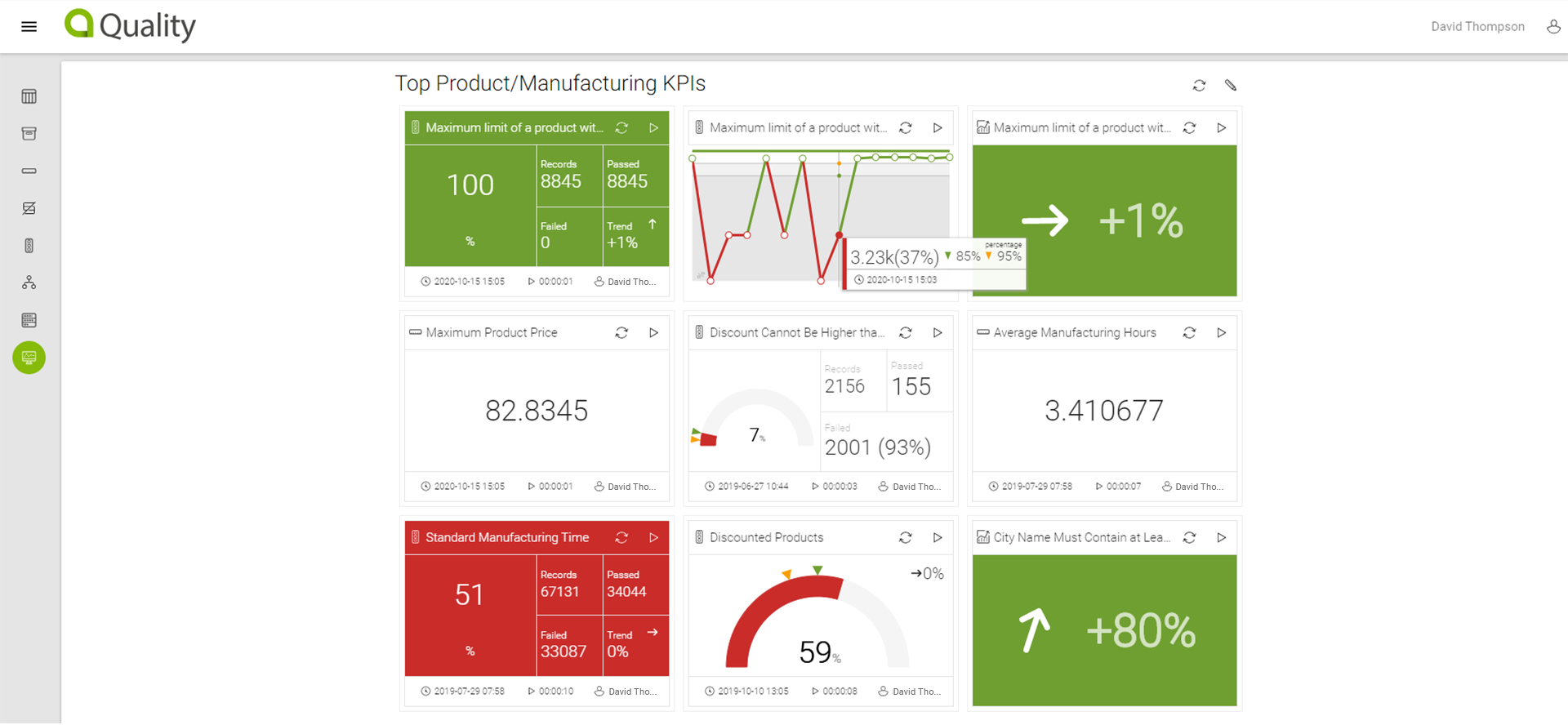Data quality monitoring dasboard in Accurity Quality