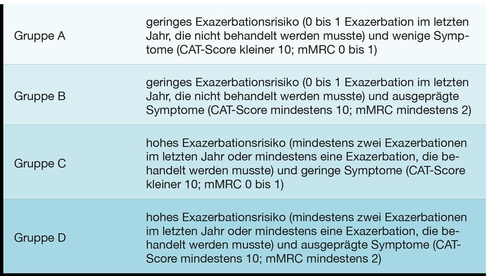 mMRC-Grade