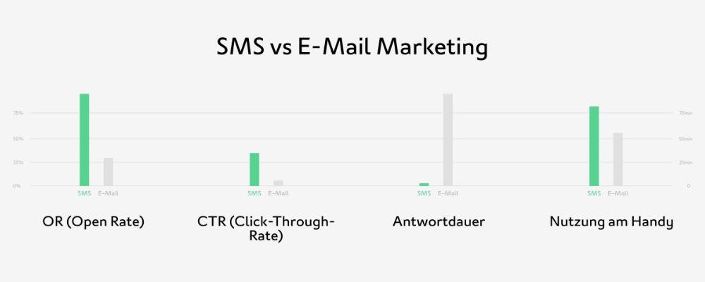 websms - Statistik zeigt, dass SMS bei Öffnungs- und Klickraten gegenüber E-Mail klar die Nase vorne hat