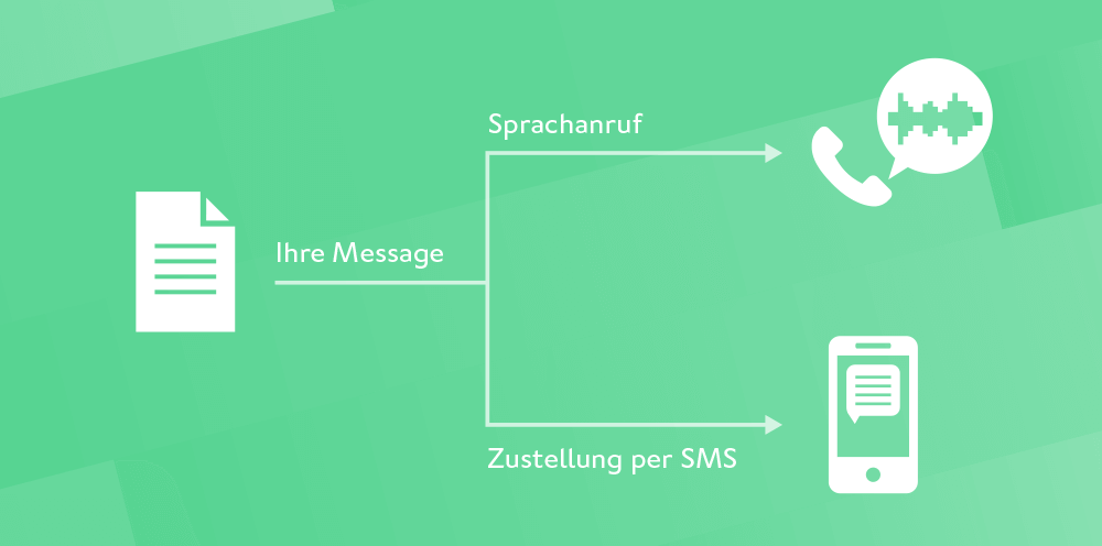 websms - durch den Einsatz von Text-to-Speech können alle Empfänger einheitlich beliefert werden. Die Zustellung der Nachricht kann beispielsweise per SMS oder als Sprachanruf erfolgen