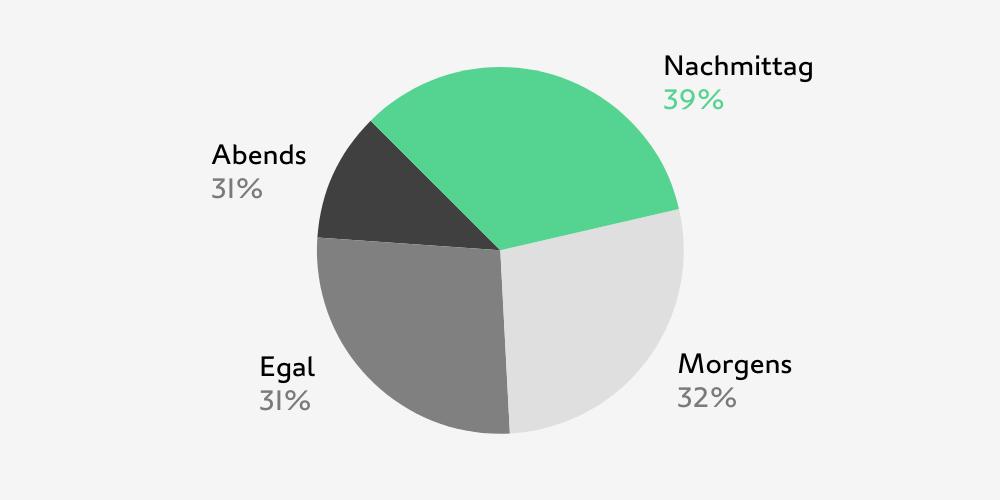 websms - Statistik zeigt, dass der Abend für die Kundenkommunikation am wenigsten geeignet ist