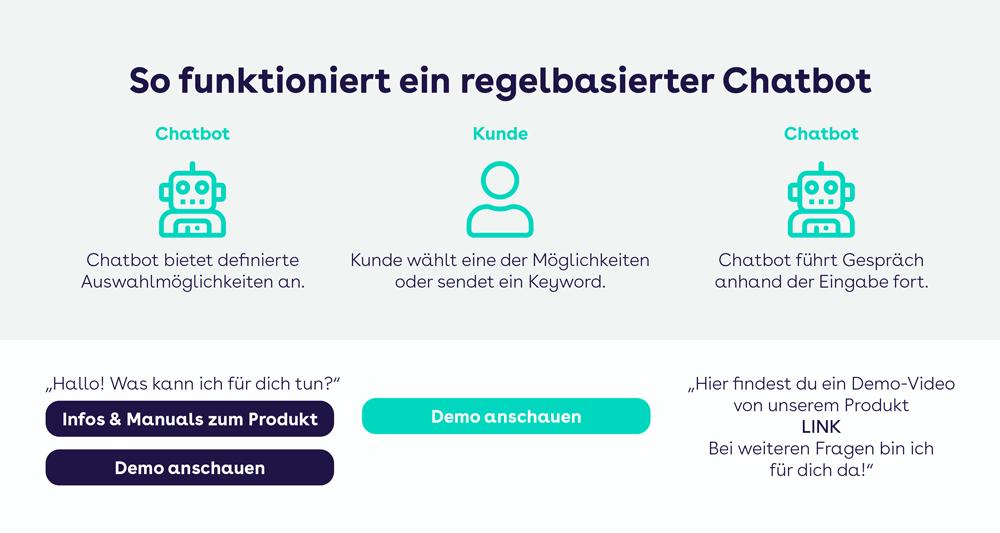 websms - So funktioniert ein regelbasierter Chatbot