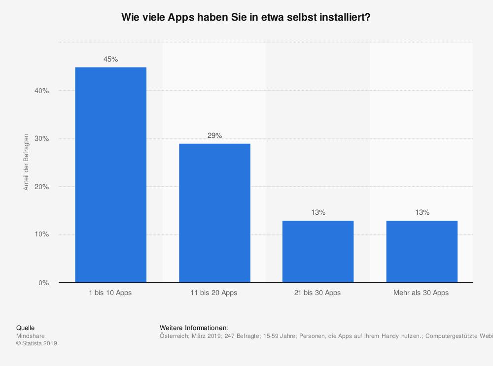 websms - Umfrage: wie viele Apps haben Sie selbst installiert?